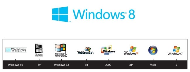 Windowsin historiaa