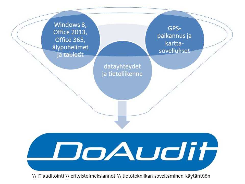 DoAudit-Oy-mainos-E-K-mhy-lehteen-syksy-2012.png