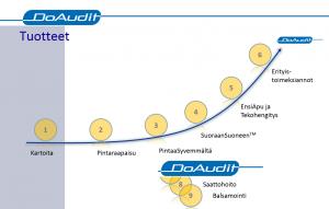 DoAudit-tuotteet-taustakuva1.png