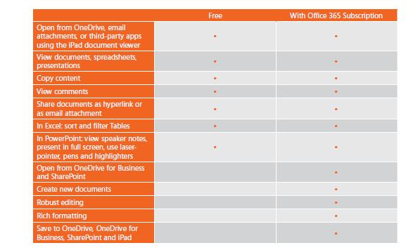 office-for-ipad-eri-versiot-ominaisuudet