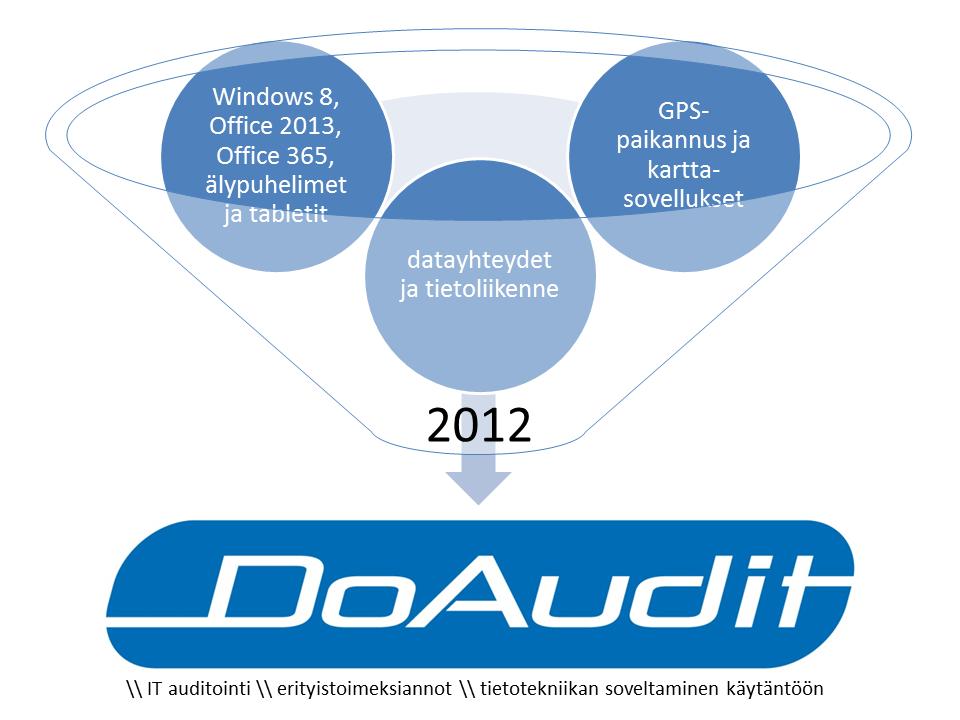 DoAudit-2012